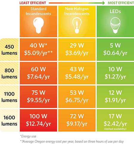 Lighting chart showing energy use by type of bulb